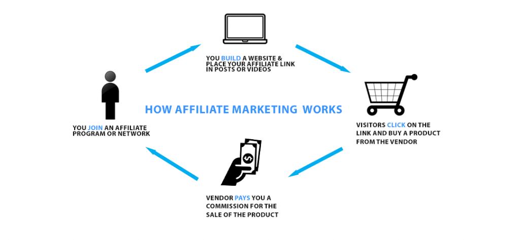 How-Affiliate-Marketing-Works-min