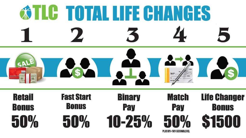 TLC-compensation plan
